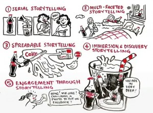 coke-storytelling